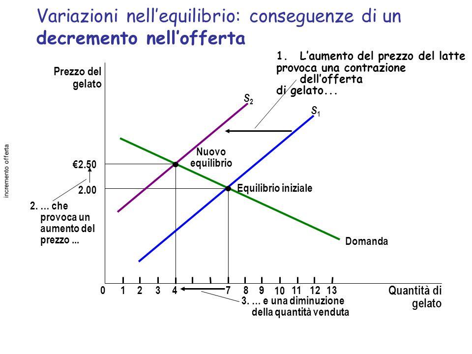 Variazioni nell'equilibrio: conseguenze di un decremento nell'offerta