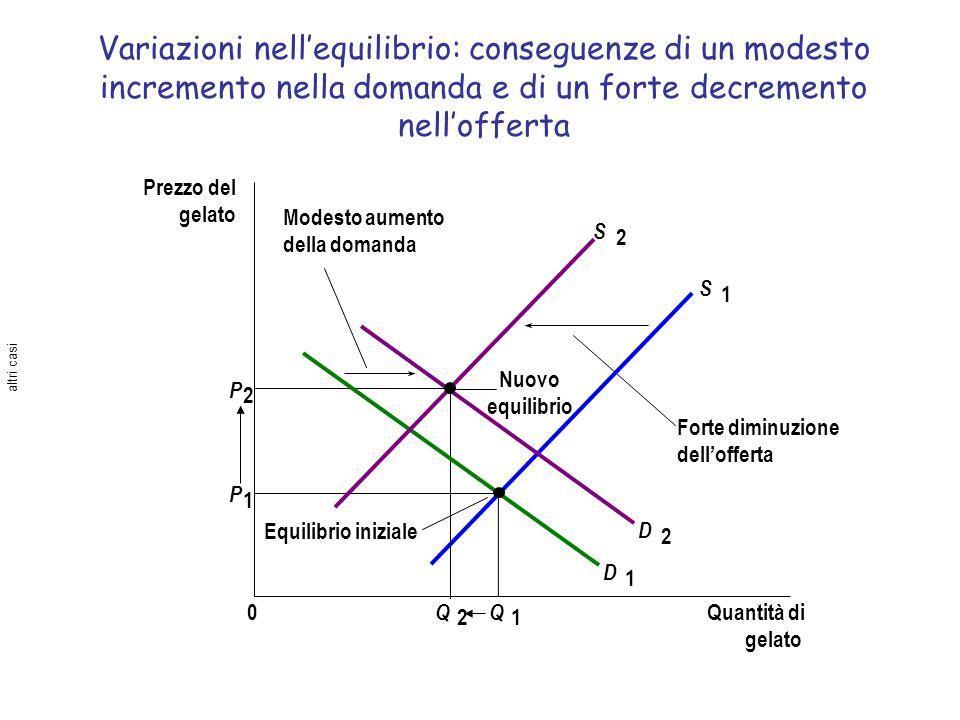 Variazioni nell'equilibrio: conseguenze di un modesto incremento nella domanda e di un forte decremento nell'offerta