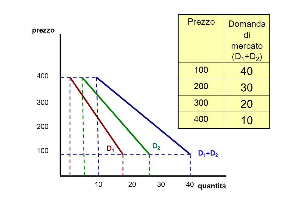 Domanda di mercato (D1+D2)