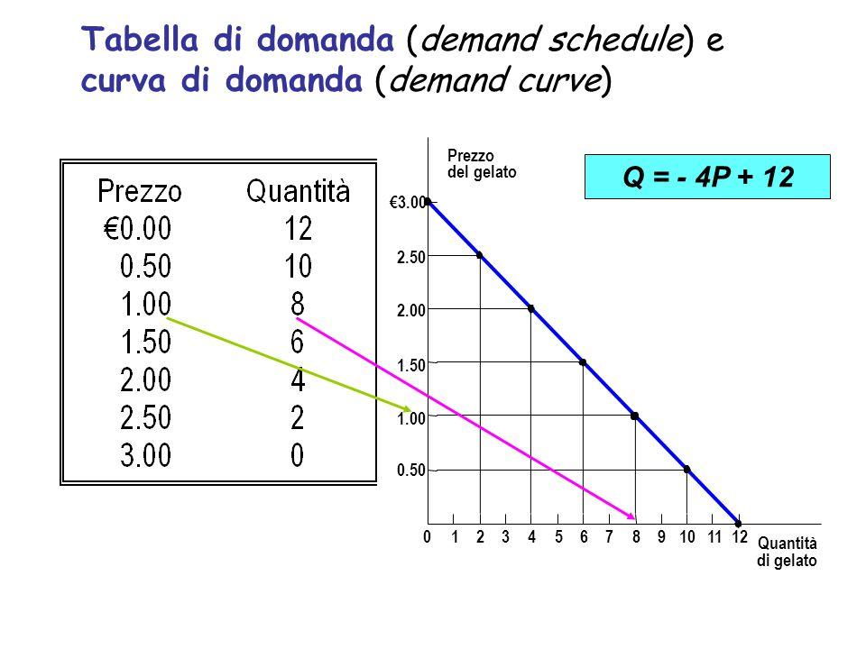 Tabella di domanda (demand schedule) e curva di domanda (demand curve)