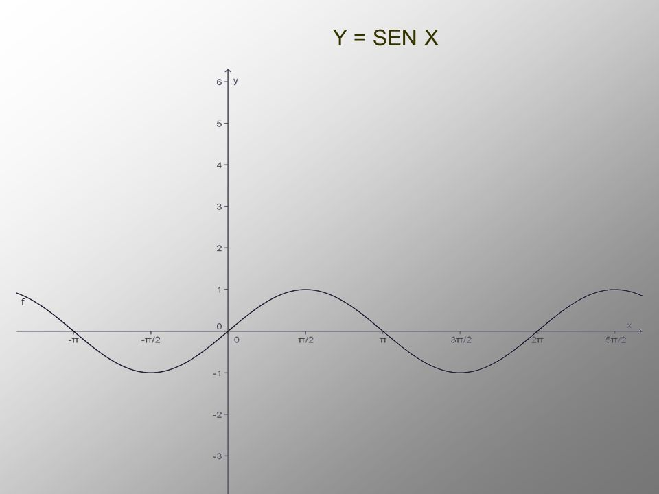 Y = SEN X