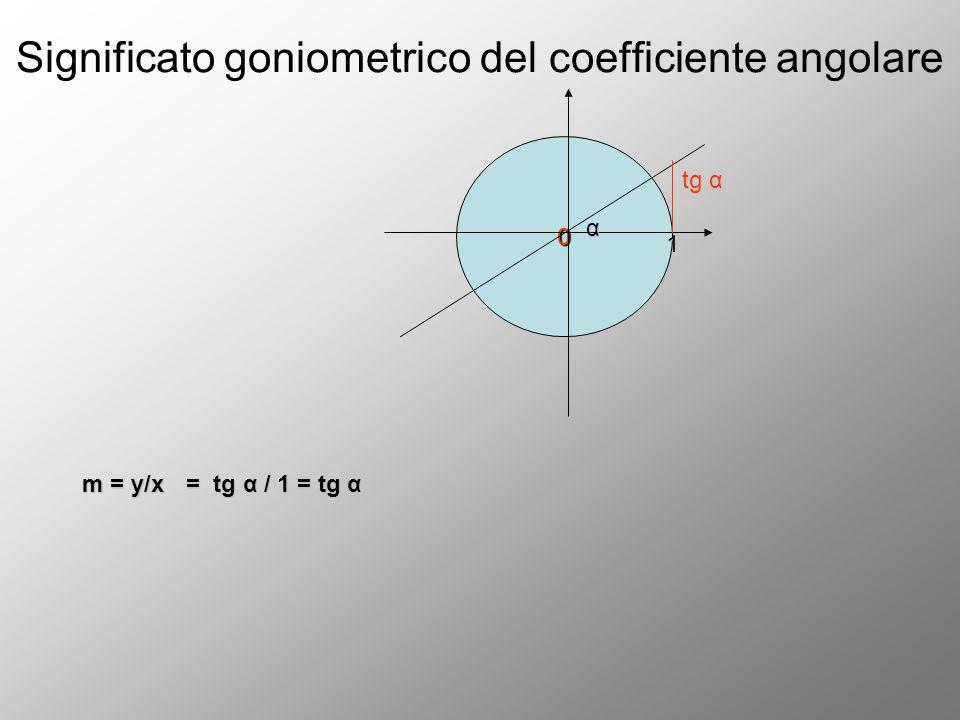 Significato goniometrico del coefficiente angolare