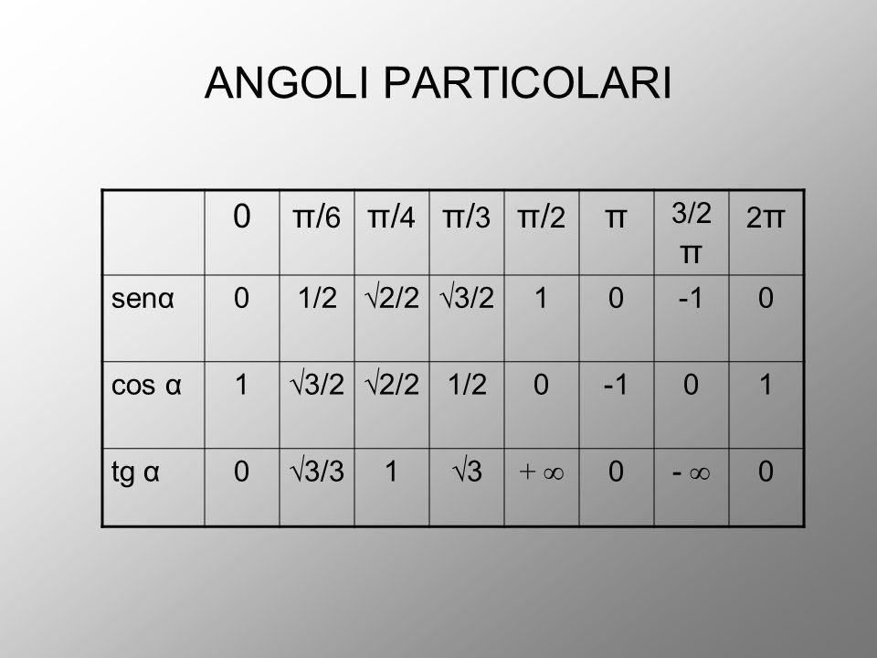 ANGOLI PARTICOLARI π/6 π/4 π/3 π/2 π 3/2π 2π senα 1/2 √2/2 √3/2 1 -1