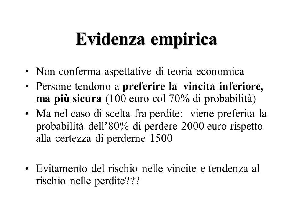 Evidenza empirica Non conferma aspettative di teoria economica