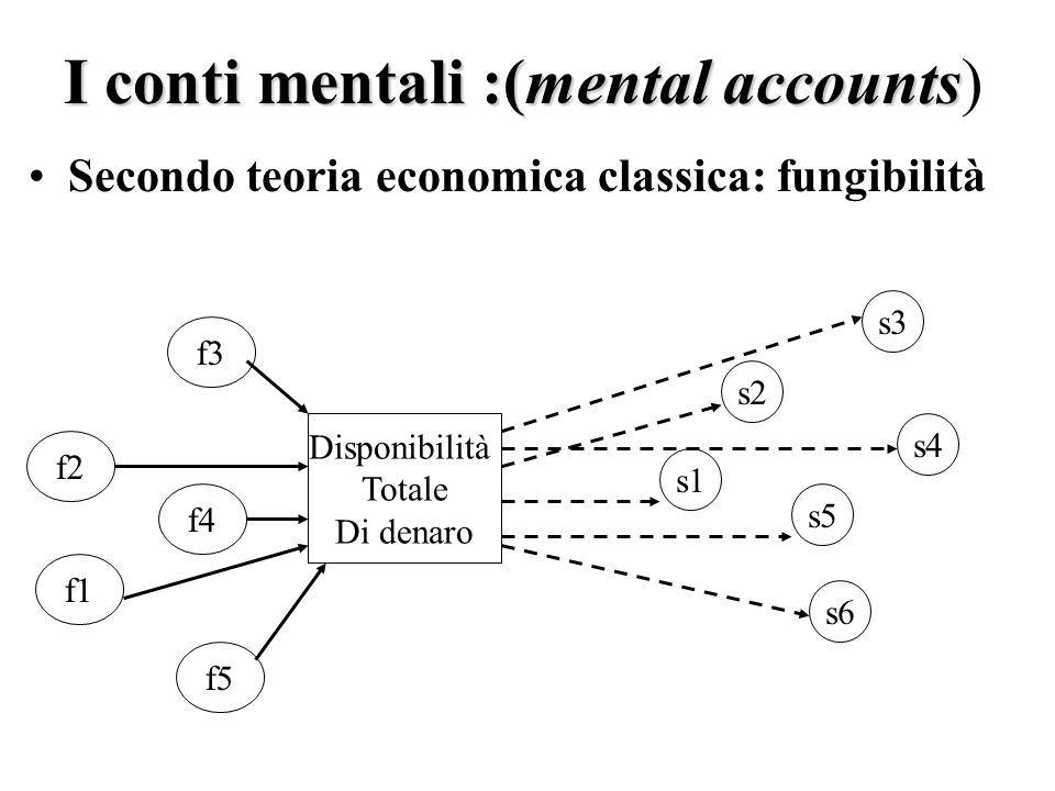 I conti mentali :(mental accounts)