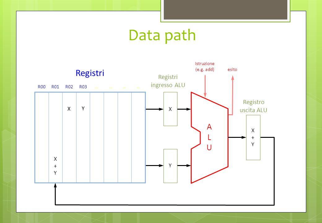 Data path Registri A L U Registri ingresso ALU Registro uscita ALU X X