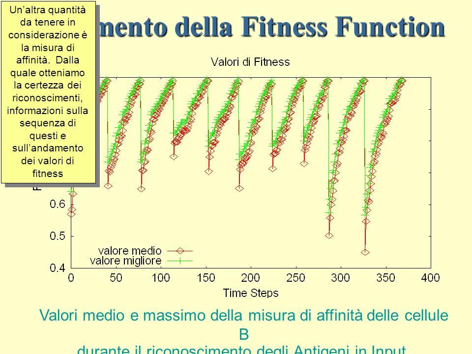 Andamento della Fitness Function