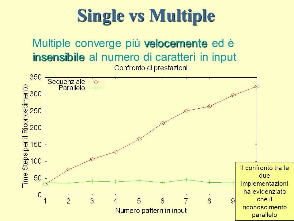 Single vs Multiple Multiple converge più velocemente ed è