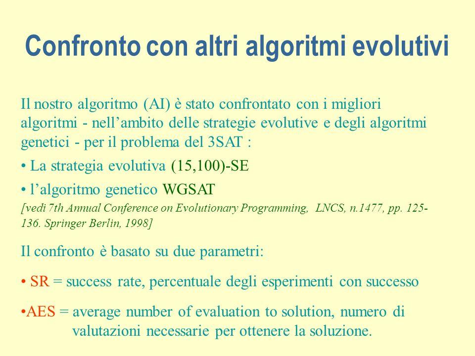 Confronto con altri algoritmi evolutivi