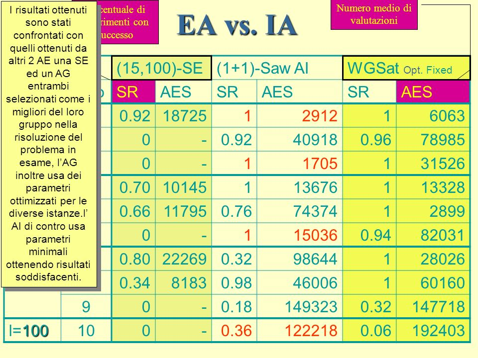 EA vs. IA (15,100)-SE (1+1)-Saw AI WGSat Opt. Fixed Caso SR AES l=30 1