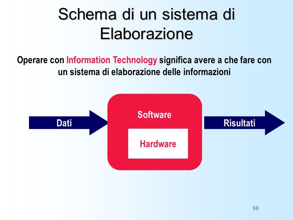 Schema di un sistema di Elaborazione