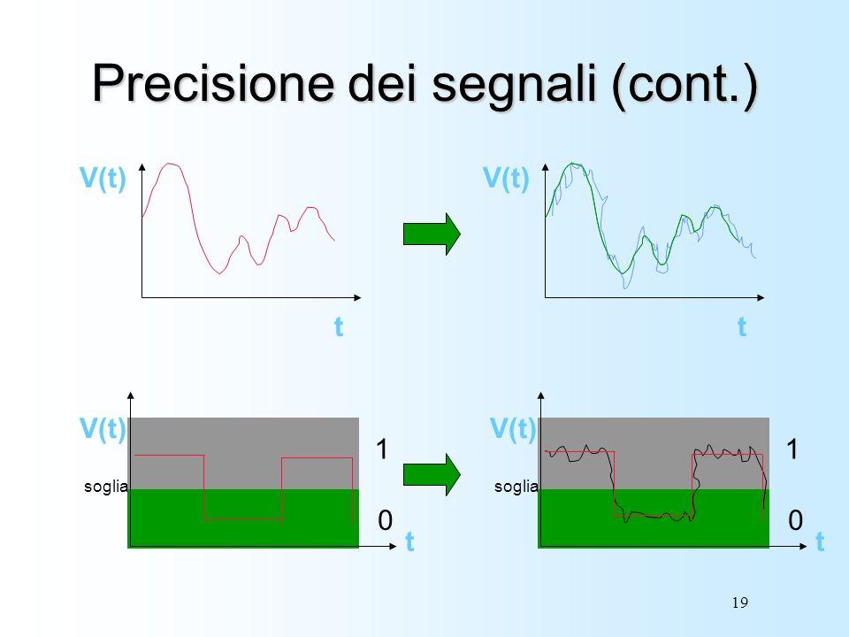 Precisione dei segnali (cont.)