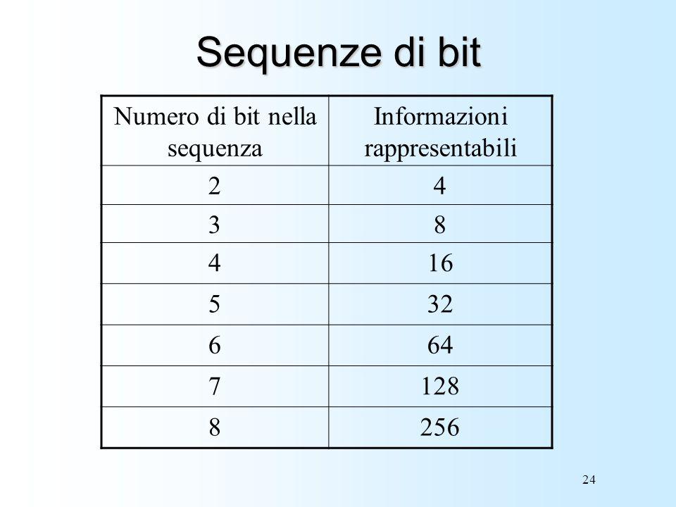Numero di bit nella sequenza