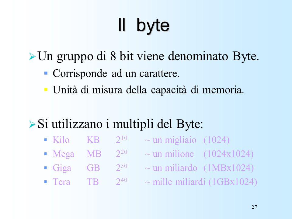 Il byte Un gruppo di 8 bit viene denominato Byte.