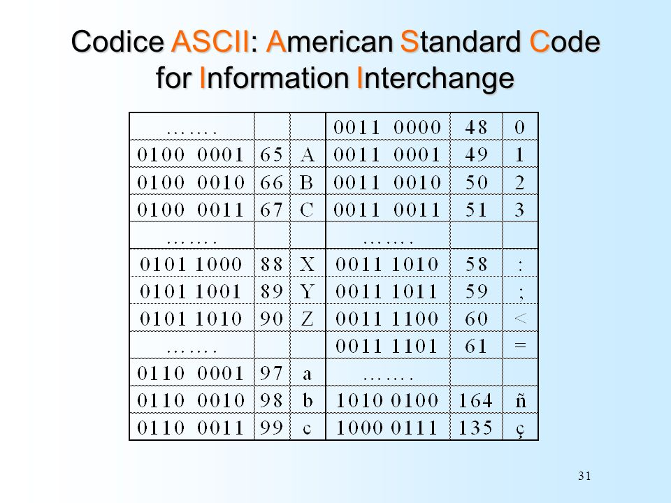 Codice ASCII: American Standard Code for Information Interchange