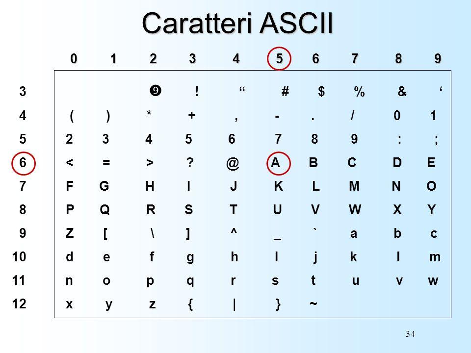 Caratteri ASCII 0 1 2 3 4 5 6 7 8 9 3 ! # $ % & '