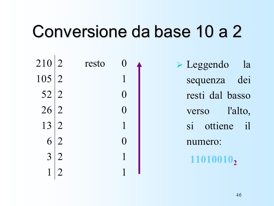 Conversione da base 10 a 2 210 2 resto 105 1 52 26 13 6 3