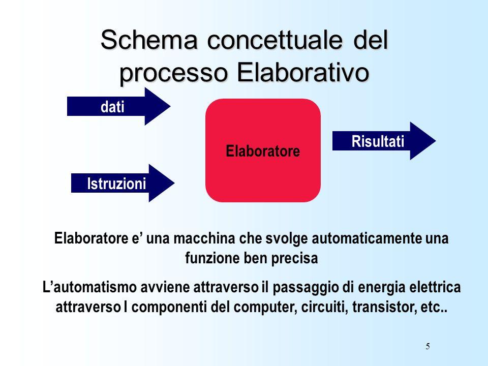 Schema concettuale del processo Elaborativo