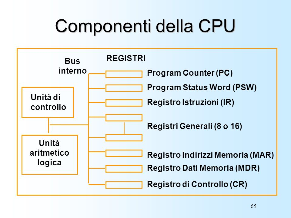 Componenti della CPU REGISTRI Bus interno Program Counter (PC)