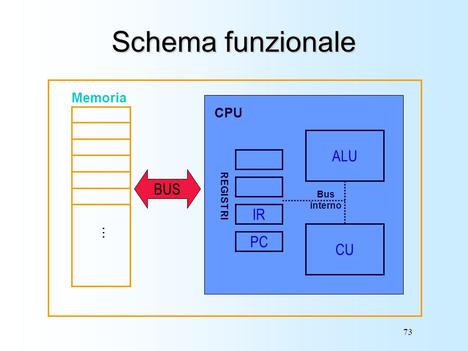 Schema funzionale ALU REGISTRI Bus interno IR PC CU CPU BUS Memoria …