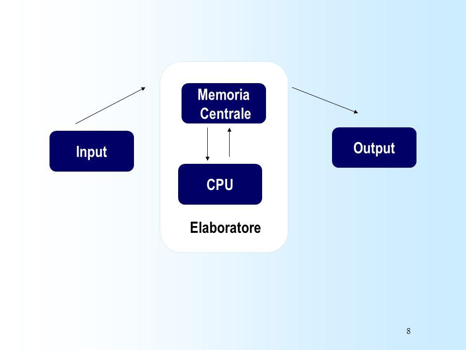 Memoria Centrale Output Input CPU Elaboratore
