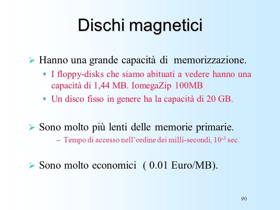 Dischi magnetici Hanno una grande capacità di memorizzazione.
