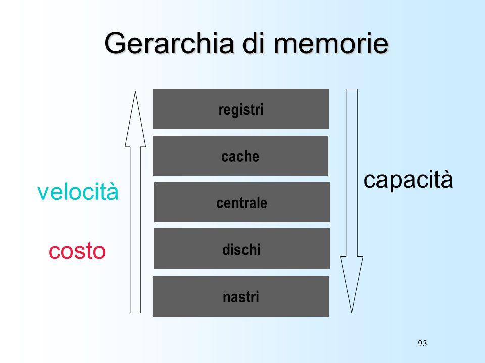 Gerarchia di memorie capacità velocità costo registri cache centrale