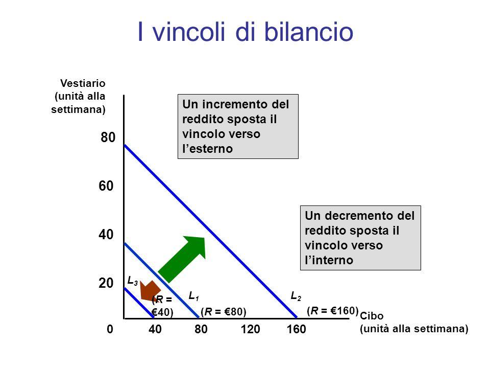 I vincoli di bilancio Vestiario. (unità alla settimana) Un incremento del reddito sposta il vincolo verso l'esterno.