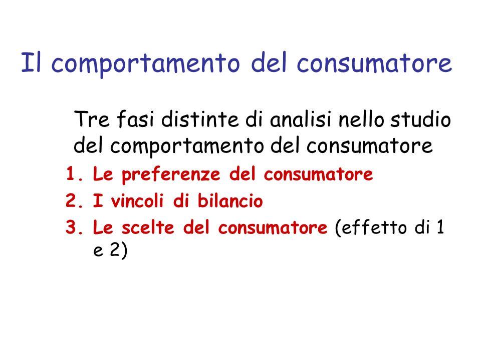 Il comportamento del consumatore