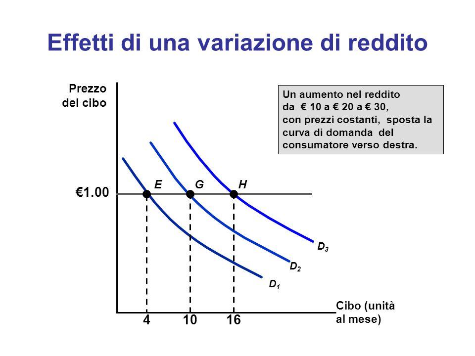 Effetti di una variazione di reddito