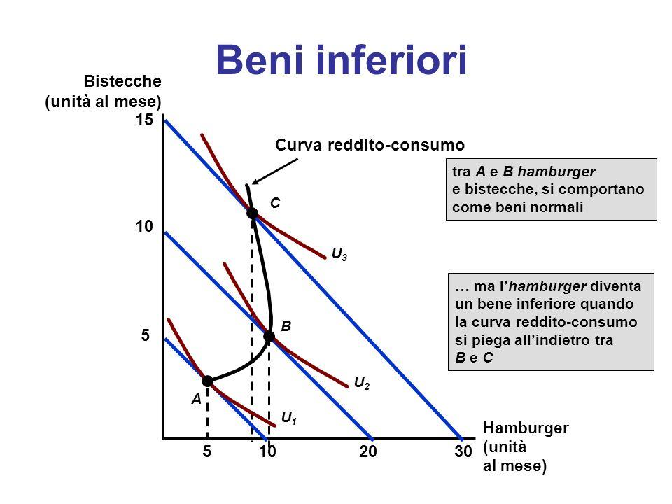 Curva reddito-consumo