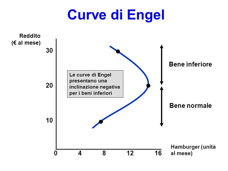 Curve di Engel 30 Bene inferiore 20 Bene normale 10 4 8 12 16 Reddito