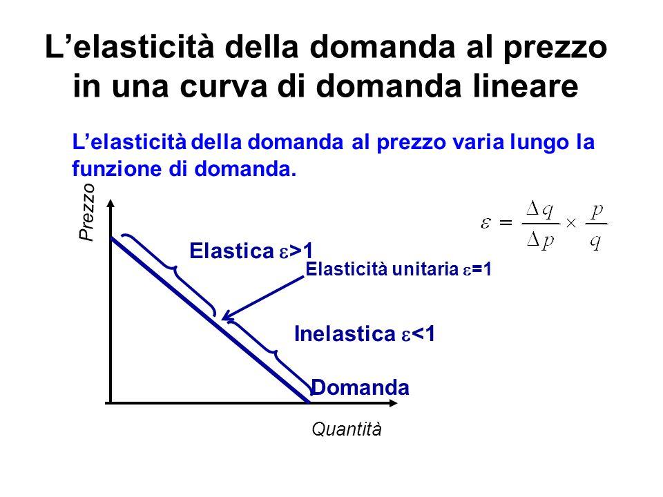 L'elasticità della domanda al prezzo in una curva di domanda lineare