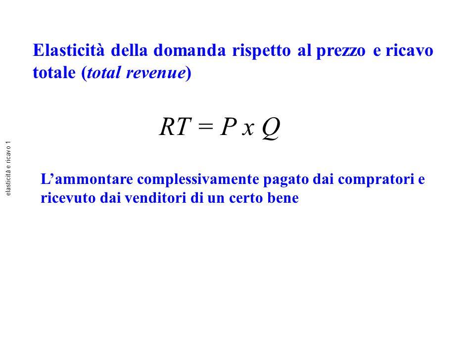 Elasticità della domanda rispetto al prezzo e ricavo totale (total revenue)