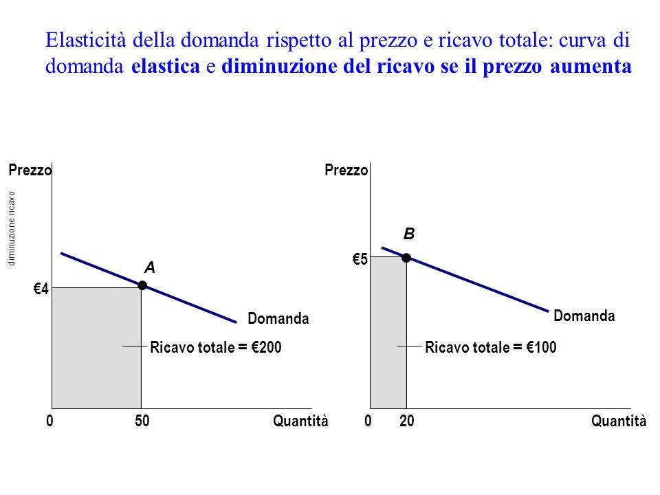 Elasticità della domanda rispetto al prezzo e ricavo totale: curva di domanda elastica e diminuzione del ricavo se il prezzo aumenta