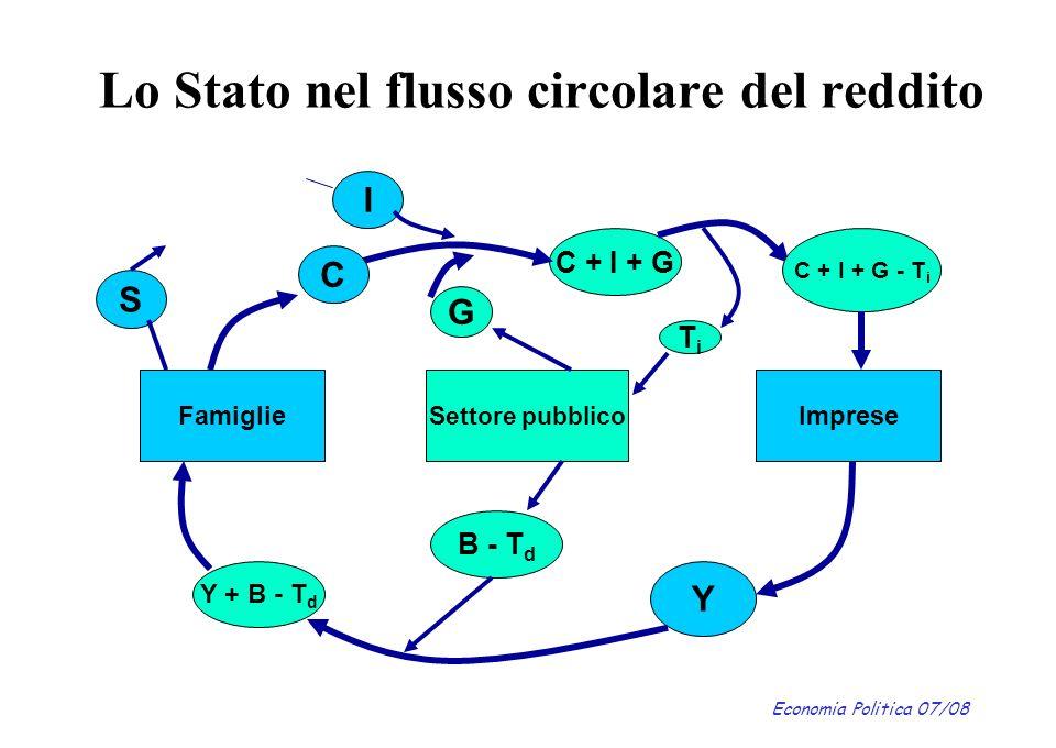 Lo Stato nel flusso circolare del reddito