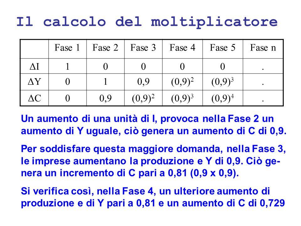 Il calcolo del moltiplicatore
