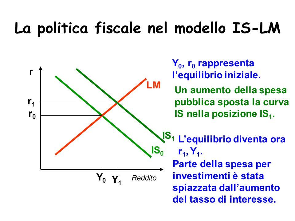 La politica fiscale nel modello IS-LM