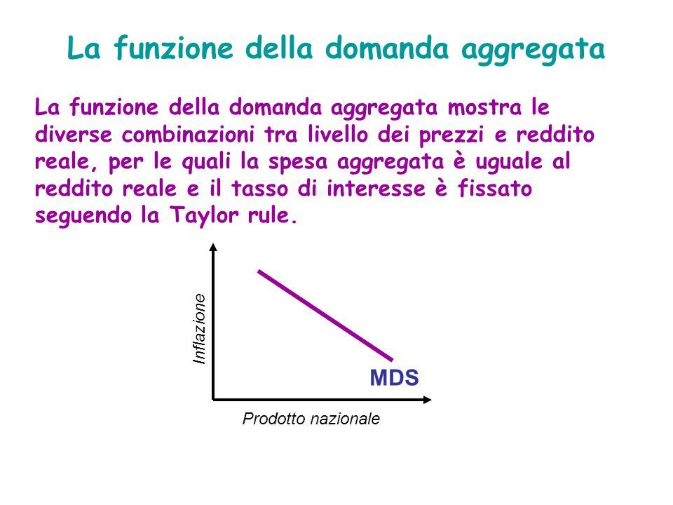 La funzione della domanda aggregata