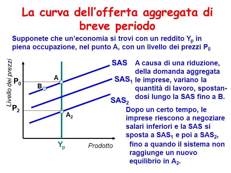 La curva dell'offerta aggregata di breve periodo