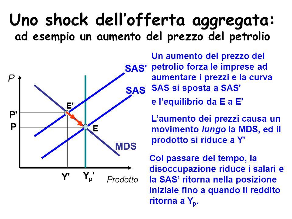 Uno shock dell'offerta aggregata: ad esempio un aumento del prezzo del petrolio