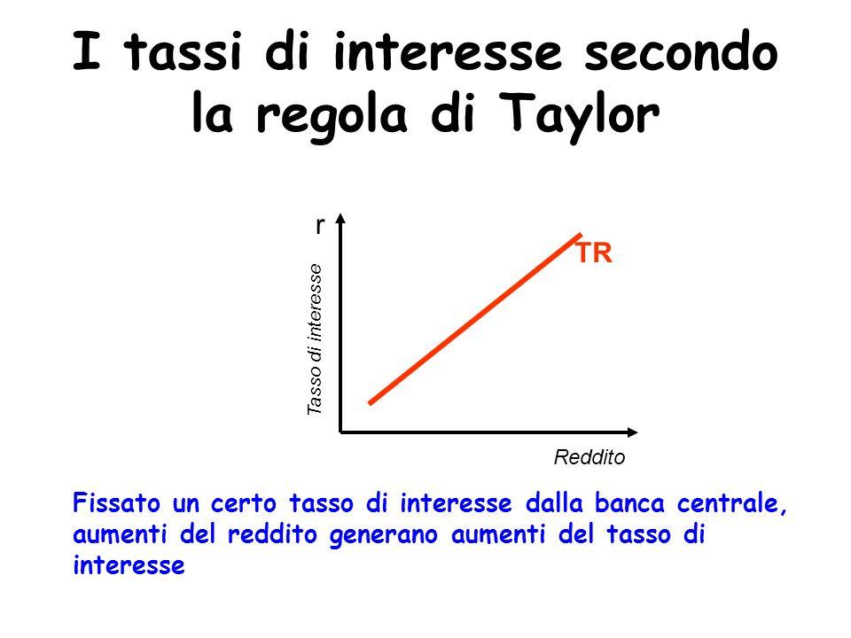 I tassi di interesse secondo la regola di Taylor