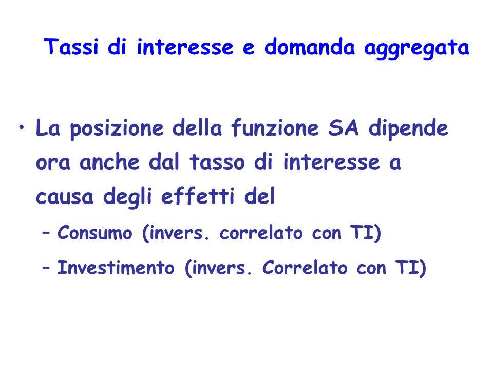 Tassi di interesse e domanda aggregata