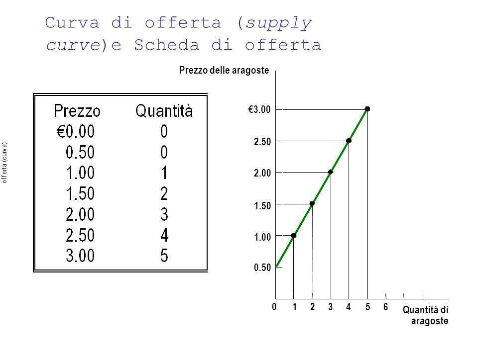 Curva di offerta (supply curve)e Scheda di offerta