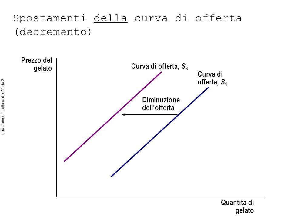 spostamenti della c. di offerta 2