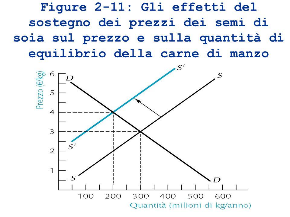 Figure 2-11: Gli effetti del sostegno dei prezzi dei semi di soia sul prezzo e sulla quantità di equilibrio della carne di manzo