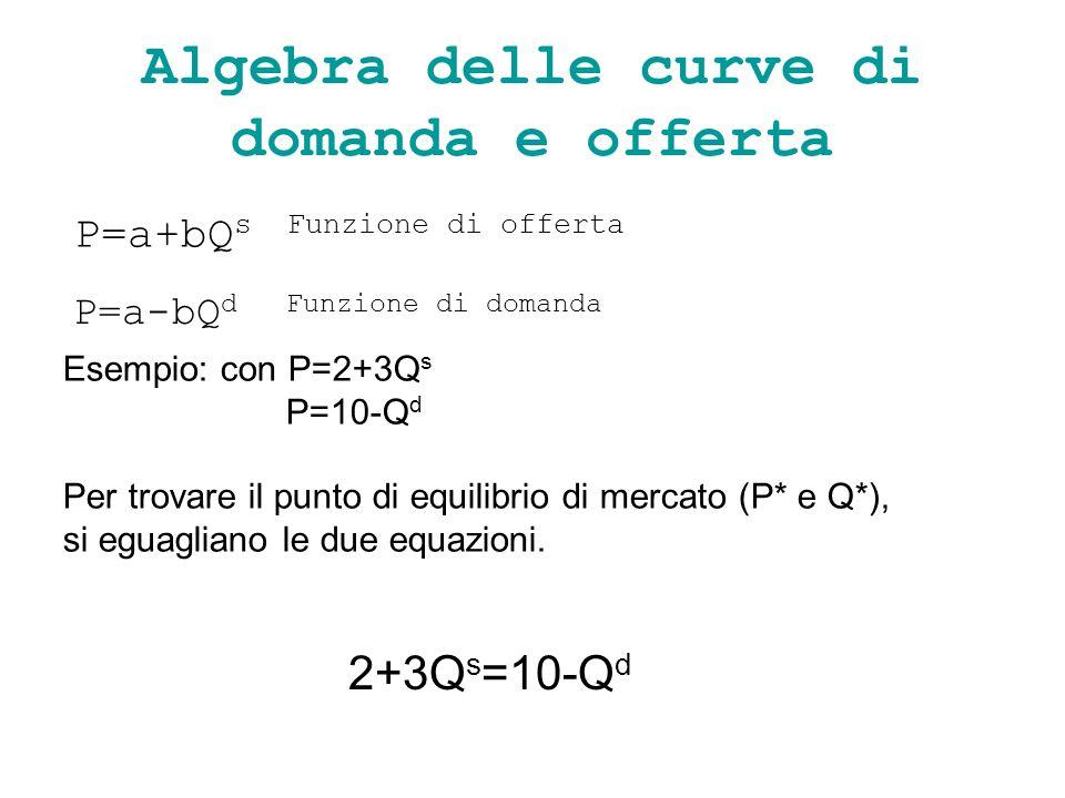 Algebra delle curve di domanda e offerta