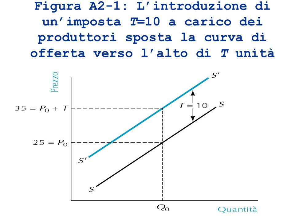 Figura A2-1: L'introduzione di un'imposta T=10 a carico dei produttori sposta la curva di offerta verso l'alto di T unità