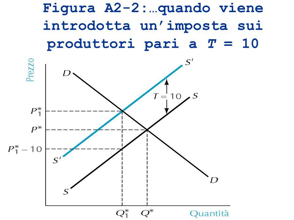 Figura A2-2:…quando viene introdotta un'imposta sui produttori pari a T = 10