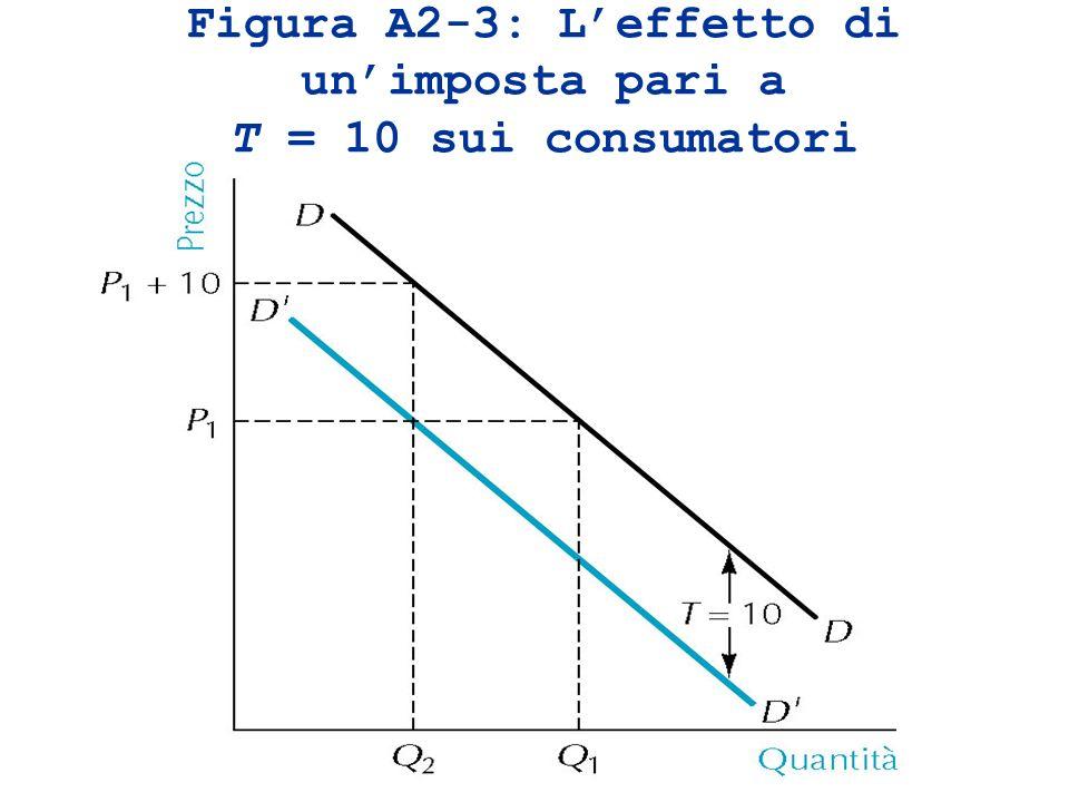 Figura A2-3: L'effetto di un'imposta pari a T = 10 sui consumatori
